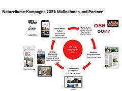Reporting Naturraum-Kampagne 2021